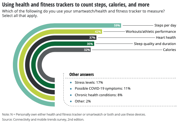 how wearable tech is used top metrics tracked according to survey 1 - How wearable tech is used, survey shows top metrics tracked